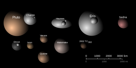 449px-TheTransneptunians_Size_Albedo_Color.svg